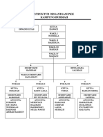 Struktur Organigasi Pkk