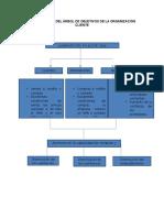 Construcción Del Árbol de Objetivos de La Organización Cliente