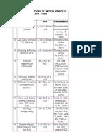 Fines List