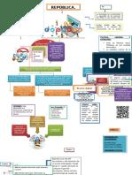 Mapa Conceptual Lectura República.com