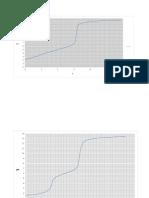 Graficas de la prac ac. citrico y ac. maleico.docx