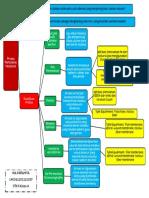 Nia Paramita_145061101111027_OTK III A_Mind Map Membrane Separation Processes