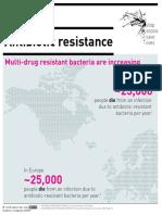 08 Antibiotic Resistance Increase