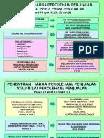 Slide PPh-Pengalihan Harta