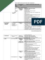 Pemetaan Modul Hebat Sains Tingkatan 1-3