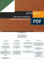 Actividad 3mapa Conceptual Trasp. en Colombia