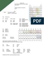 CommonIonsToLearn.pdf