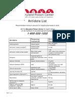 MPC Antidote List 2016