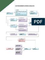 Diagrama Opinión Consultiva