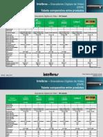 Intelbras - Tabela Comparativa Entre DVRs Intelbras - Rev02 05-2014