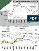 Αγελαδινό γάλα, τιμές - παραγωγή ΕΕ