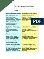 UNICEF Cuadro Comparativo Paradigmas