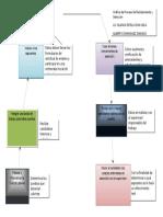 Grafica Del Proceso de Reclutamiento y Selección GDCH 1