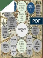 Sistematizacion Maya y Azteca