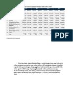 Penduduk 15 Tahun Ke Atas Yang Bekerja Menurut Lapangan Pekerjaan Utama 2004