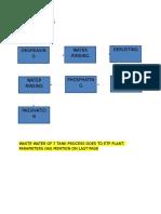 Phosphate Process