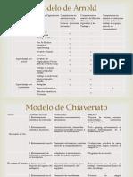 Arnold, Chiavenato, Competencias