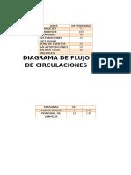 Diagrama de Flujo de Circulaciones