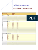 UPTU Cut Off List 2009 Anand Engg College. , Agra (001)