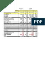 KPI for Budgeting
