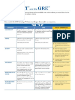 2011 GMAT GRE Table