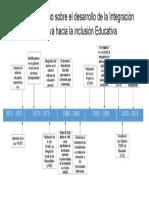 Línea Del Tiempo Sobre El Desarrollo de La Integración Educativa Hacia La Inclusión Educativa