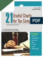 21 Useful Charts of Tax Compliance