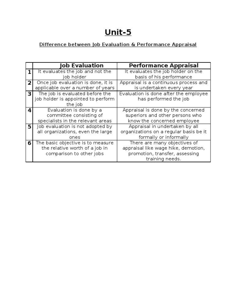 Decorativo derrochador Raza humana  Job Evaluation vs. Performance Appraisal | Performance Appraisal |  Employment