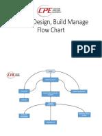 Project Design, Build Manage Flow Chart