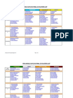 FIFA 2010 FINAL 23 PLAYERS LIST (by Fantasy Soccer Manager Dot Blogspot Dot Com)