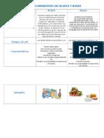 Cuadro Comparativo de Ácidos y Bases