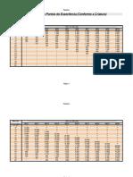 D&D 3.5 - Tabela Pontos de Experiência