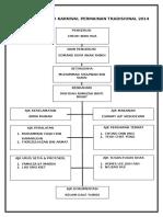 Carta Organisasi PSV 1