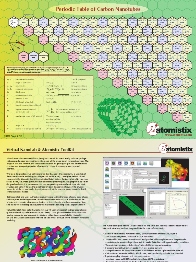 Periodic table with densities image collections periodic table periodic table of densities image collections periodic table images periodic table of cnt density functional theory gamestrikefo Images