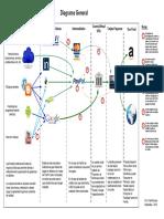 Diagrama Payoneer