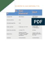 Diferencias Entre El Gas Natural y El Glp