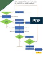 Flujograma despacho de materiales de alamcen