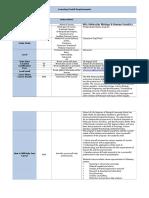 Learning Portal Requirements-MSc Molecular Biology & Human Genetics