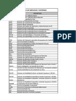 Listado de Servicios y Sistemas