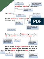 Tricks to learn SAs.pdf