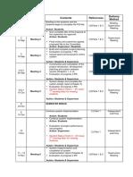Milestones Projek Diploma