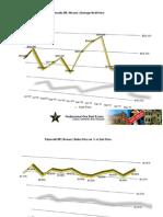 Plymouth Michigan Real Estate Stats | May 2010