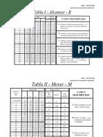 TABLA DE LOS AJUSTES POR LA DIFICULTAD DEL TRABAJO.pdf