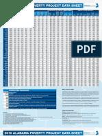 Alabama Poverty Project 2010 Data Sheet
