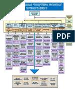 Struktur+Organisasi+No+2010+PLN+Pusat