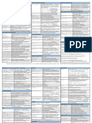 Checkpoint Cheat Sheet   Command Line Interface   Network Architecture