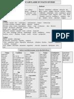 Vocabulaire Et Faits Divers
