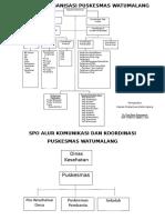 2.1.1 Struktur Organisasi Puskesmas Fix