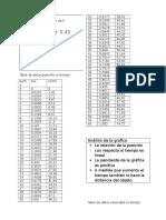 Tabla de Datos Posicion vs Tiempo