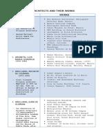 List of Filipino Architects